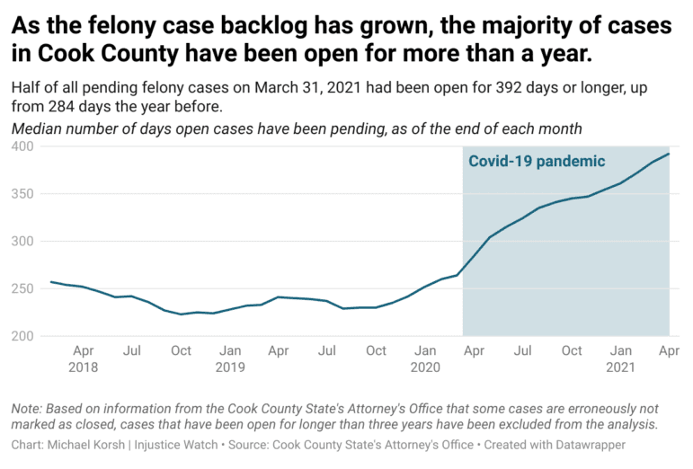 Chart: As the felony case backlog has grown, the majority of cases in Cook County have been open for more than a year